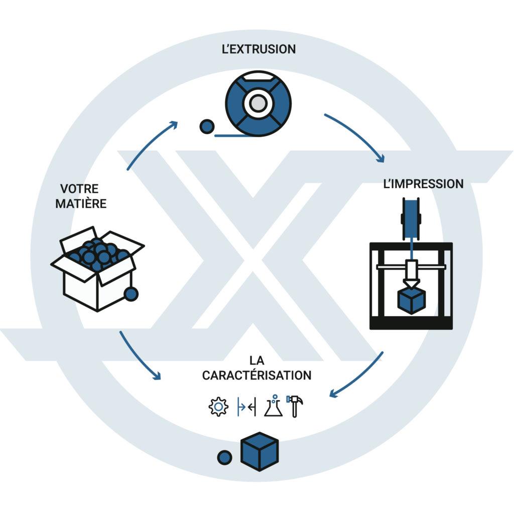 Extrusion de matière première par Corextrusion Group basé à Lyon (69)